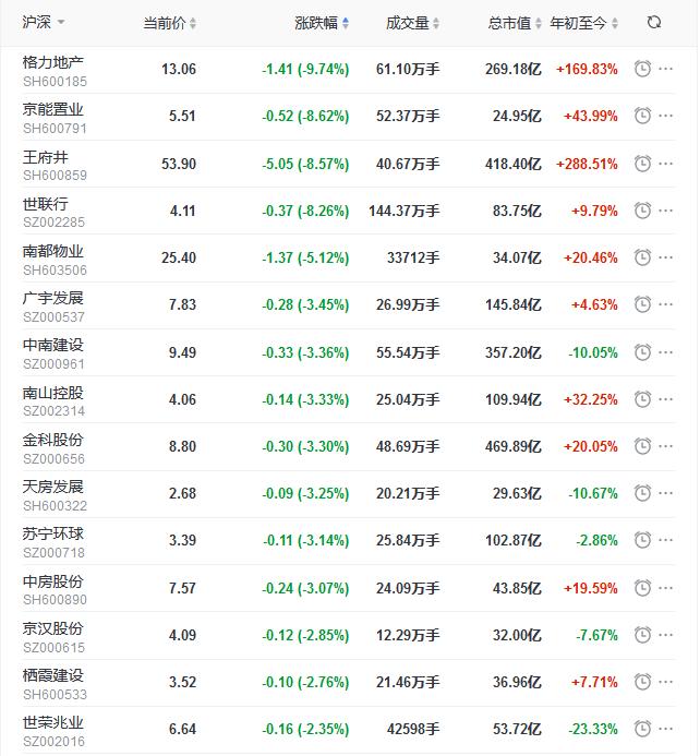 地产股收盘丨沪指收涨0.26% 格力地产跌9.74% 王府井跌8.57%-中国网地产