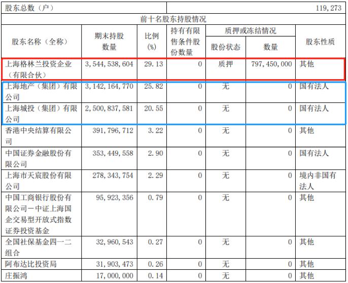 企示录|绿地二次混改进入深水区-中国网地产