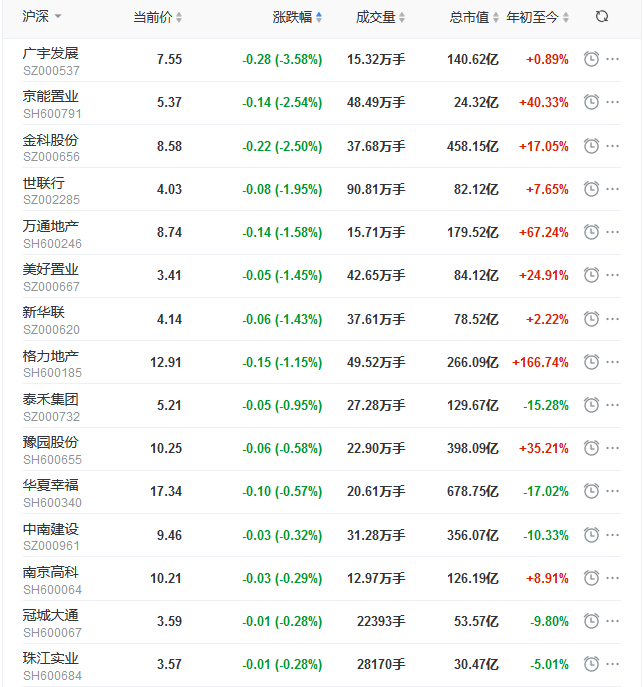 地产股收盘丨沪指收涨0.71% 王府井涨5.71%-中国网地产