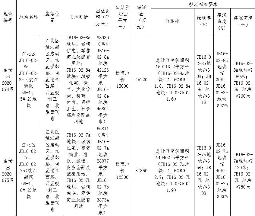 宁波52.97亿元出让2宗地块 奥克斯、保利各竞得1宗-中国网地产