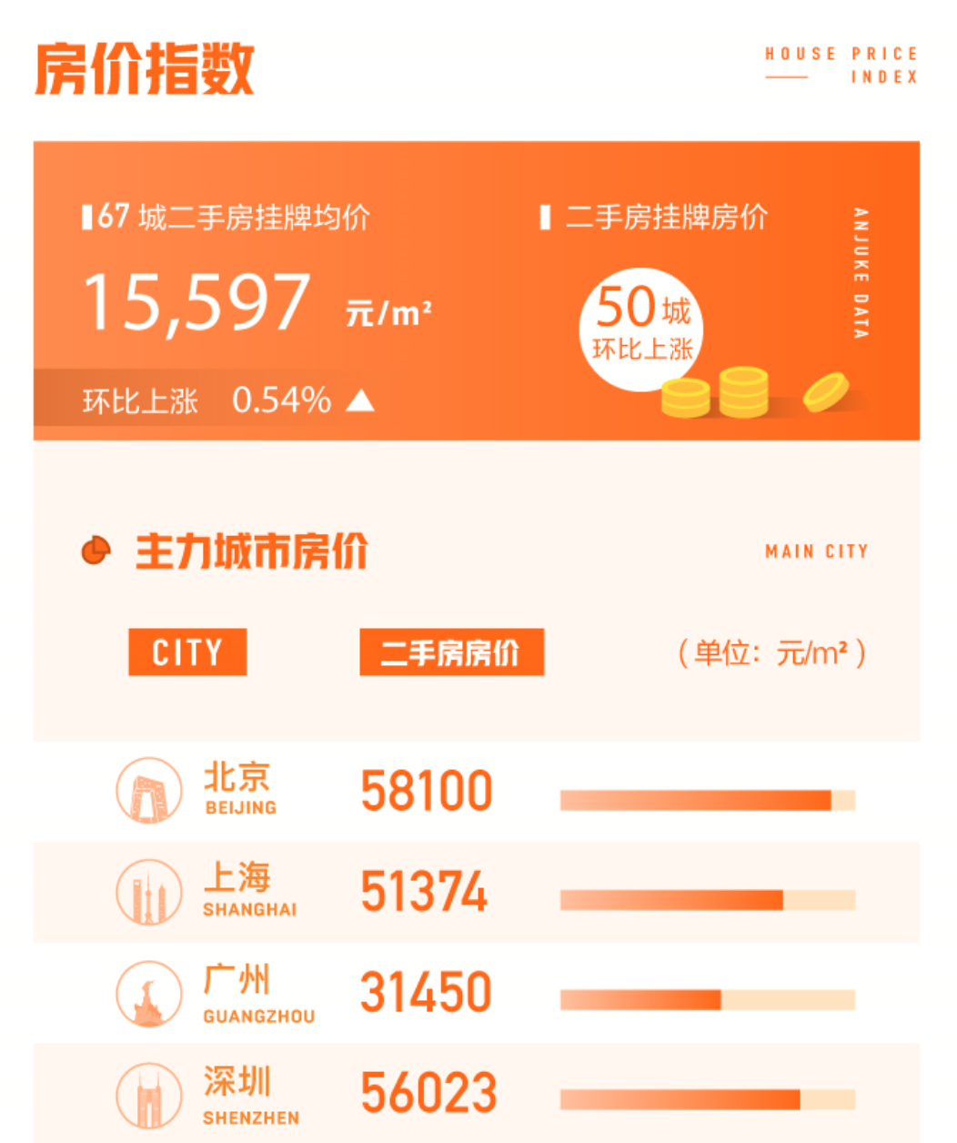 58安居客发布《7月国民安居指数报告》:全国找房热度环比涨幅0.9%-中国网地产