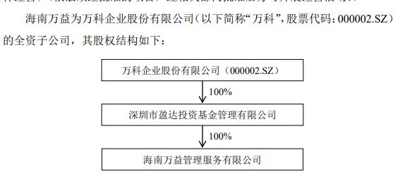 泰禾集团:泰禾投资拟向万科集团转让19.9%股份-中国网地产