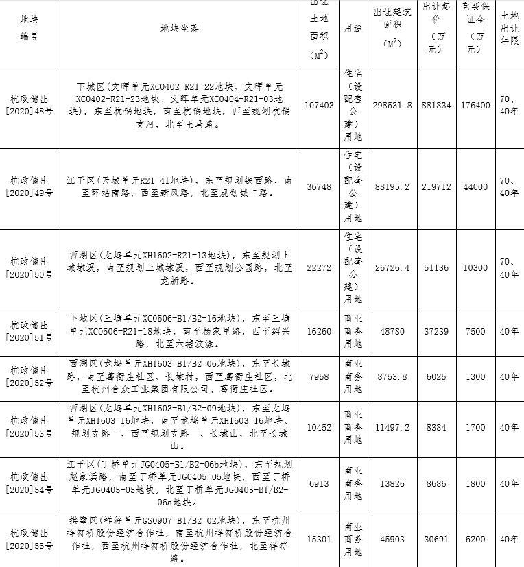 滨江集团107.38亿元竞得杭州1宗住宅用地 溢价率21.77%-中国网地产