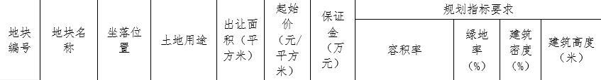 宁波江北区2宗地块集中出让 万科18.98亿竟得