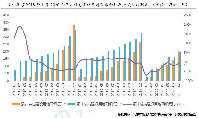 贝壳研究院:前7月北京新建商品住宅成交291万㎡ 同比下降28%-中国网地产