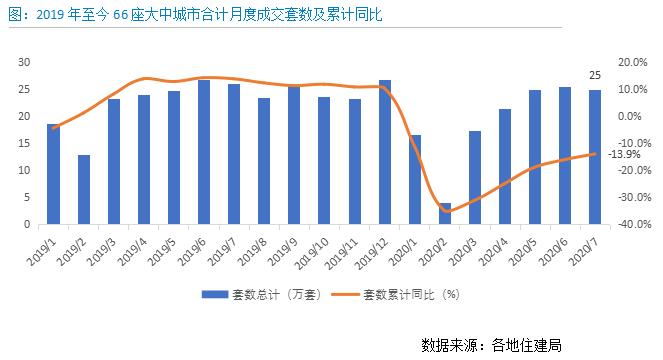 贝壳研究院:7月重点城市租金环比上涨1.4%  沪、深租金率先恢复-中国网地产