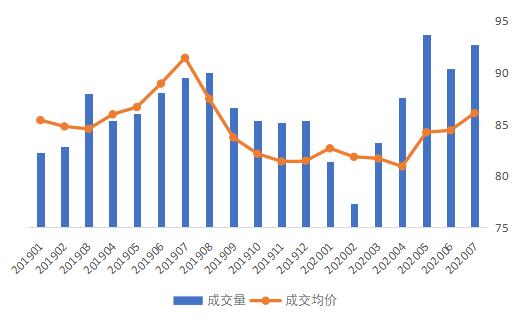 贝壳研究院:7月北京市平均租金为86.1元/㎡  同比下降5.9%-中国网地产