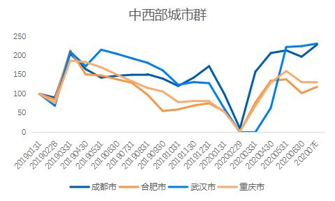贝壳研究院:7月重点18城二手住宅成交量环比增加7.5%-中国网地产