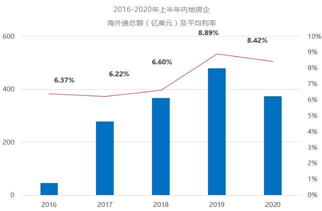 克而瑞:二季度内地房企拿地投资总规模环比上涨114%-中国网地产
