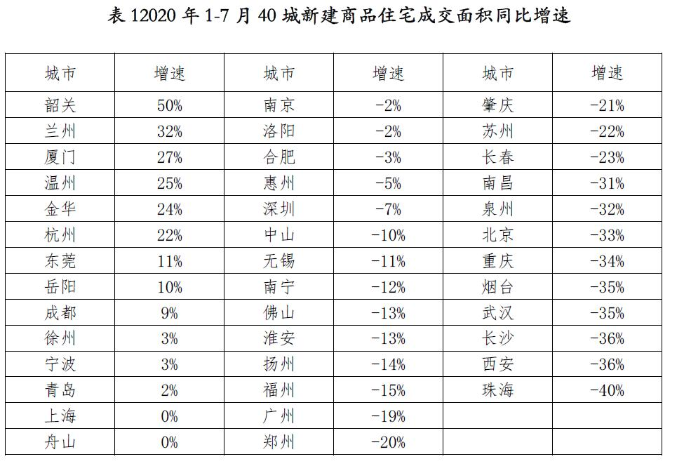 7月40城新房成交大增18%!三季度热点城市楼市或降温-中国网地产