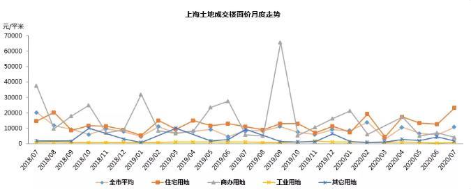 同策研究院:前7月上海土地累计成交面积约2051.13万平 同比增长95.1%-中国网地产