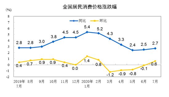 7月全国居民消费价格环比上涨0.6%