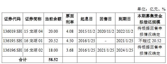 龙湖拓展公开发行30亿元公司债券 5年期票面利率3.78%