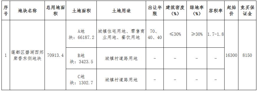 恒鑫地产2.47亿元竞得丽水市莲都区一宗商住用地 溢价率51.23%-中国网地产