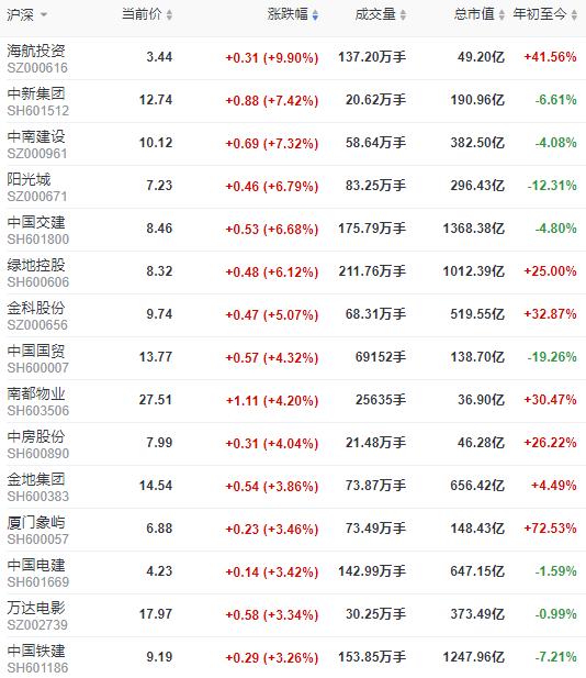 地产股收盘 | 沪指收涨0.75% 海航投资涨停-中国网地产