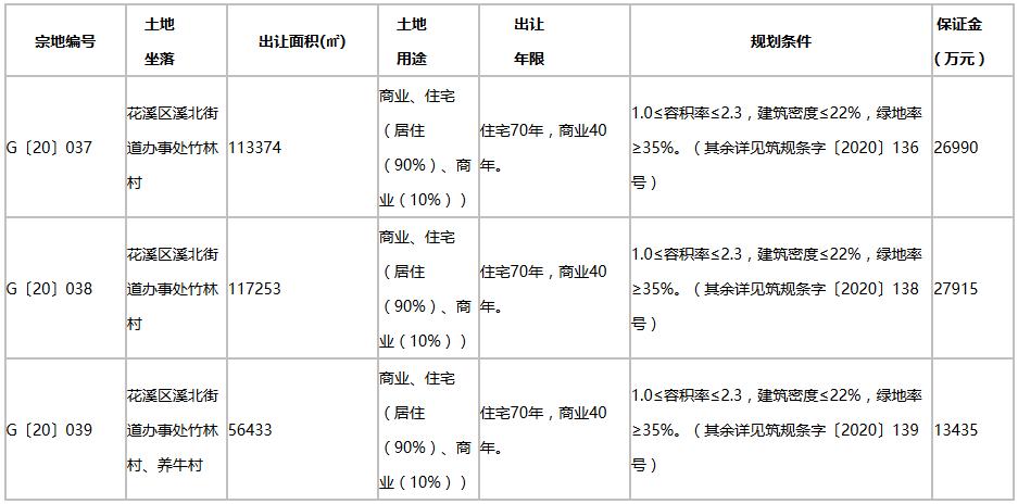 金科23.18亿元竞得贵阳市花溪区3宗地块-中国网地产