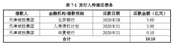 天津城投发行20亿元公司债券