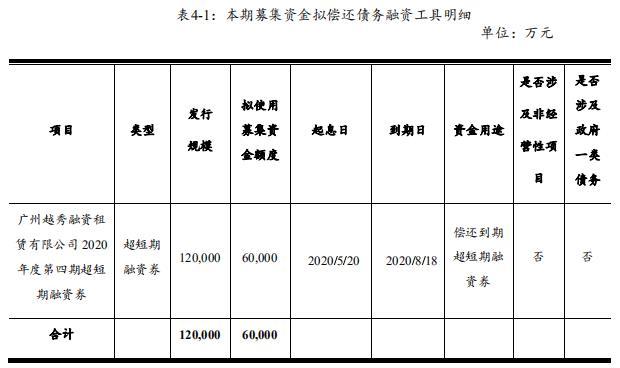 越秀融资租赁成功发行6亿元融资券 发行期限268天
