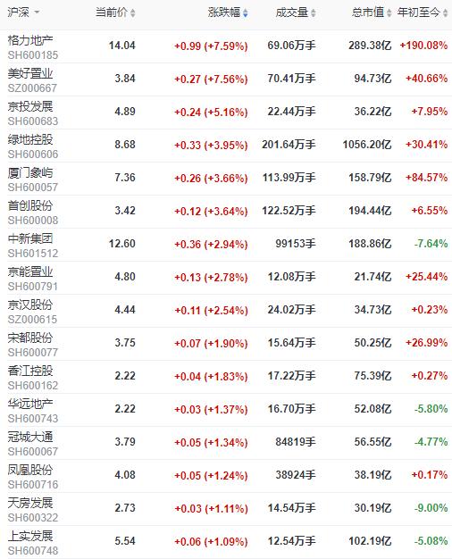 地产股收盘 | 沪指收涨0.04% 格力地产、美好置业涨超7%
