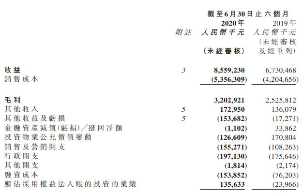 佳源国际控股:上半年收益约85.59亿元 同比增长27%