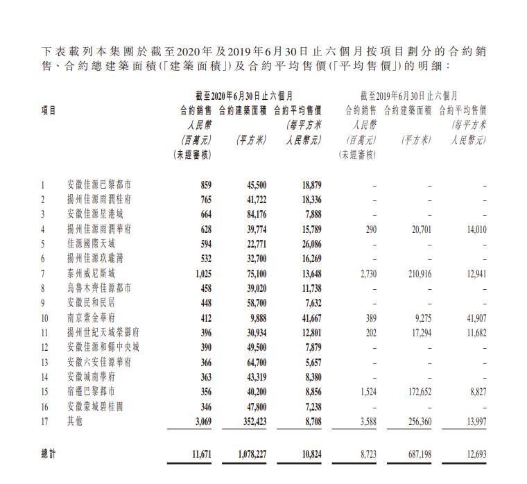 佳源国际控股:上半年合约销售额约116.71亿元-中国网地产