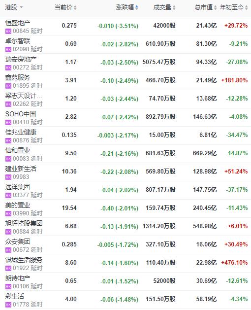 地产股收盘 | 恒指微跌0.05% 复星旅游文化涨超8%