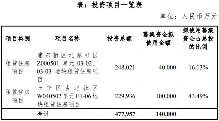 上海地产有限公司拟发行2020年第一期公司债券 拟发行总额20亿元