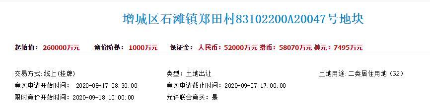 广州增城26亿元挂牌1住宅地块 面积8.33万平 容积率3