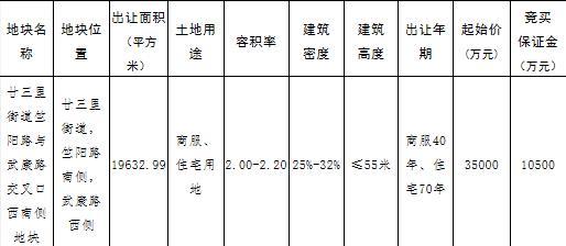 港龙97轮竞价以总价4.61亿元竞得金华义乌1宗商住用地