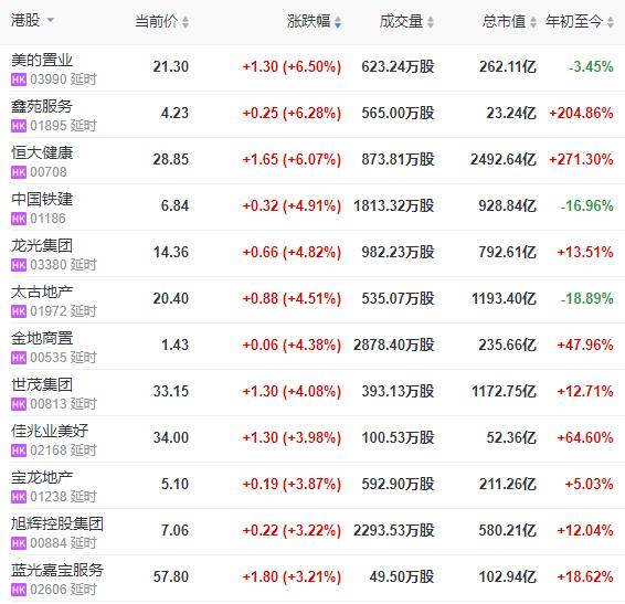 地产股收盘:恒指微涨0.65% 报25347.34点