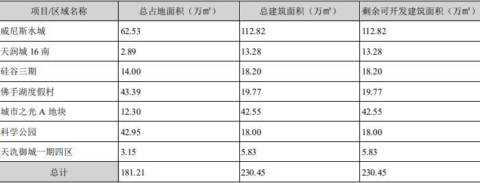 蘇寧環球:上半年歸屬股東凈利潤6.49億元 同比增4.54%-中國網地産