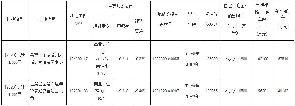 长沙市26.9亿元出让2宗地块 梦想置业、麓谷实业各得一宗-中国网地产
