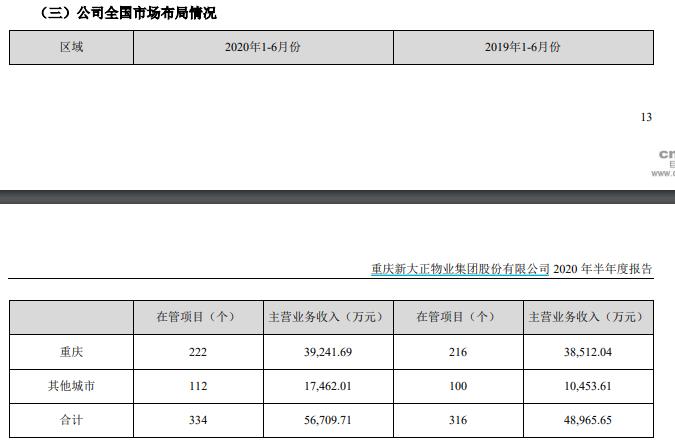 新大正:上半年归属股东净利润5376万元 同比增长13.16%-中国网地产