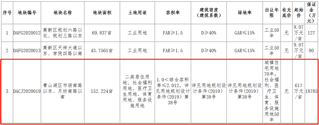 金茂13.99亿元竞得南昌市青山湖区一宗住宅用地 溢价率48.95%-中国网地产