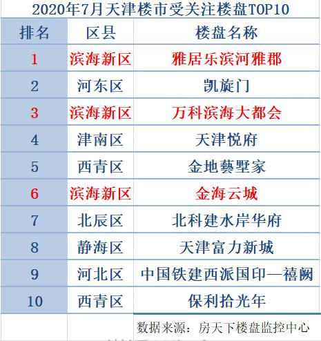 7月天津新房市场回归常态 滨海新区仍看点十足-中国网地产