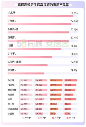 58同城、安居客揭秘都市男女婚房偏好:44%接受租房结婚 超八成选择共同还贷-中国网地产