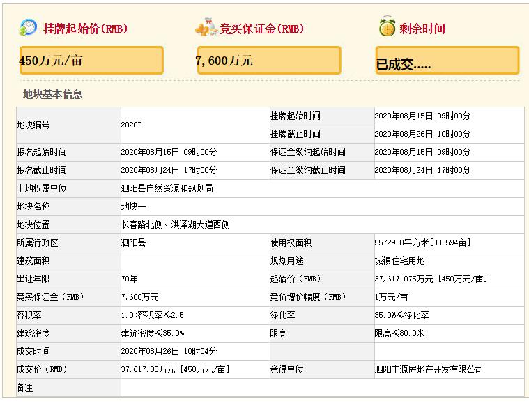 佳源国际底价3.76亿元摘江苏宿迁一宗宅地-中国网地产
