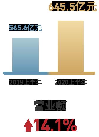 """半年报快读 世茂集团:规模盈利双增长 打好""""利润战""""有秘诀-中国网地产"""