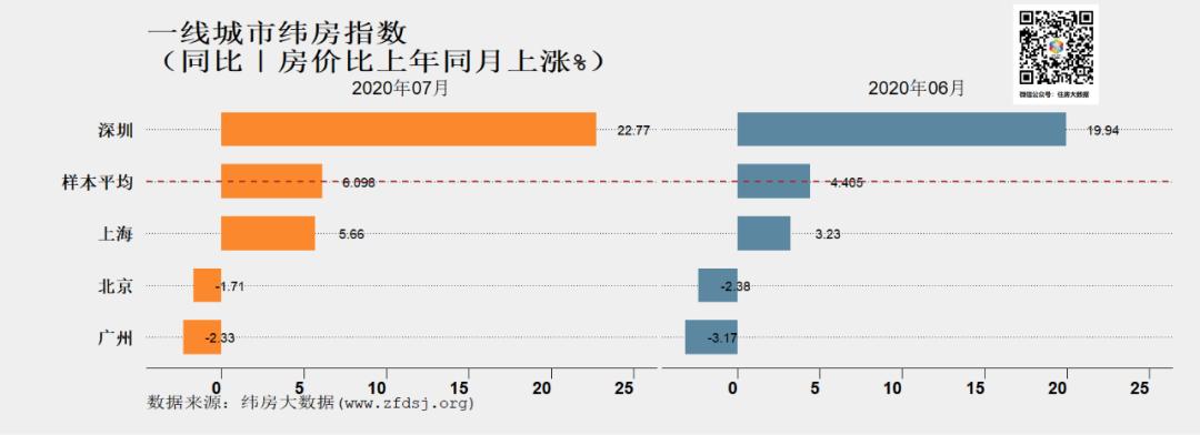 纬房大数据:7月一线城市纬房指数涨幅扩大 二三四线城市稳中有升-中国网地产