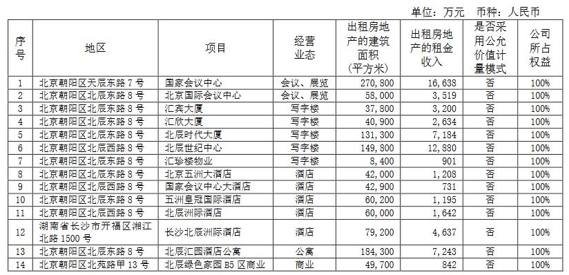 北辰实业:上半年销售金额49.13亿元 同比下降51.04%-中国网地产