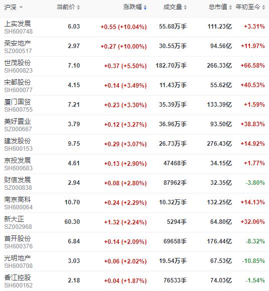 A股三大股指低开高走 沪指涨0.61%