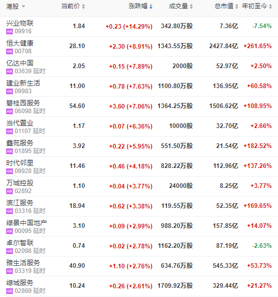 今日恒指收跌0.83% 报25281.15点