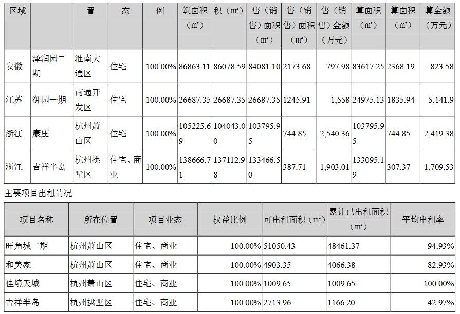 顺发恒业:上半年归属股东净利润1.42亿元 同比降67.85%-中国网地产