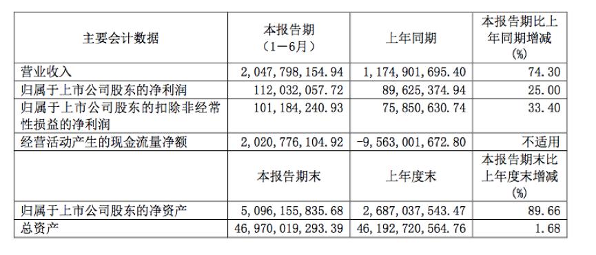 半年报快读|京投发展:资产规模持续扩大 夯实轨交物业开发核心优势 -中国网地产