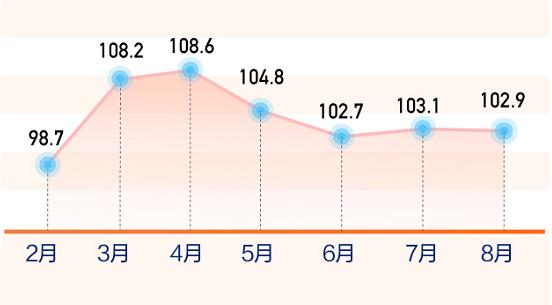 58同城、安居客发布《8月国民安居指数报告》:全国找房热度环比上涨4.3%-中国网地产
