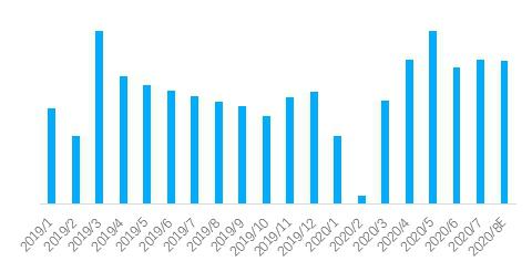贝壳研究院:北京租赁市场正式回暖 成交热度达年内峰值-中国网地产