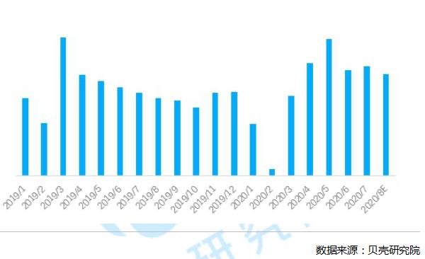 贝壳研究院:8月二手房成交量环比下降7.2% 环深区域调控效果显现-中国网地产