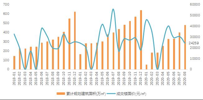贝壳研究院:前8月北京住宅用地累计成交面积243万平-中国网地产