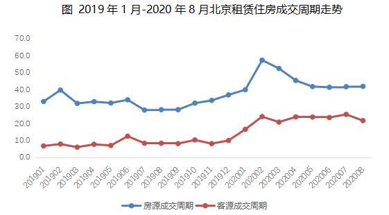 贝壳研究院:8月北京租赁市场成交量环比上涨12.2%-中国网地产