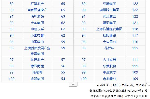 中国指数研究院:前8月TOP100企业拿地总额21162亿元-中国网地产